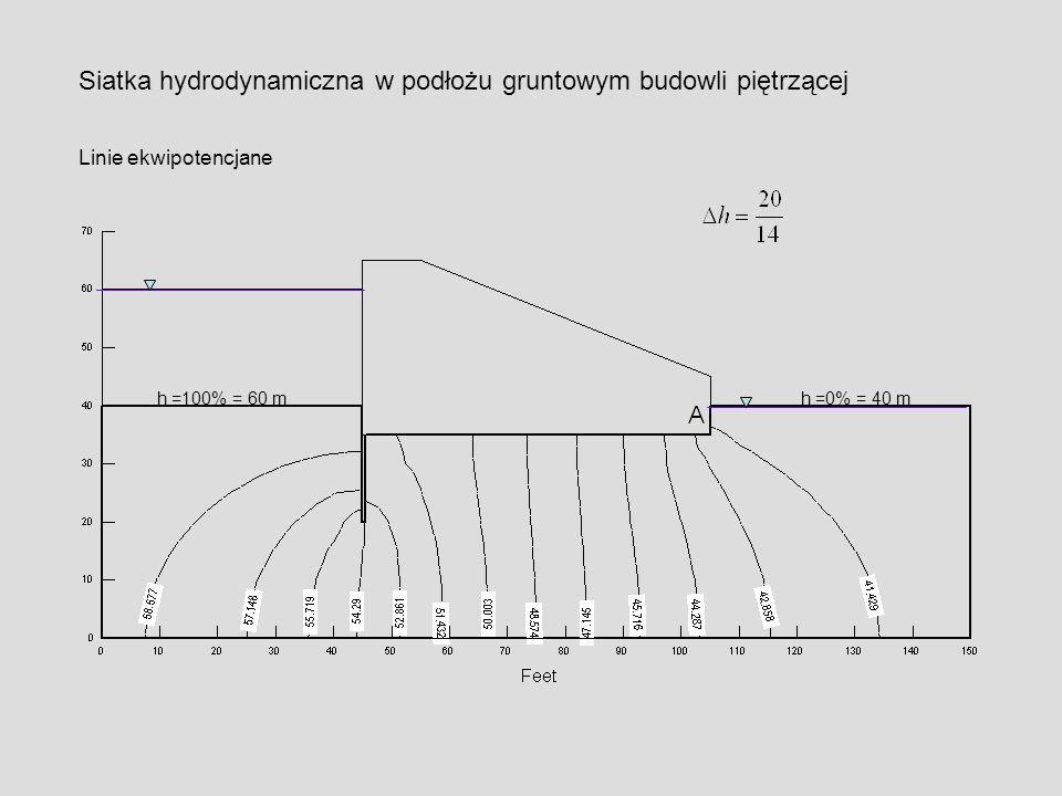 Siatka hydrodynamiczna w podłożu gruntowym budowli piętrzącej Linie ekwipotencjane h =100% = 60 mh =0% = 40 m