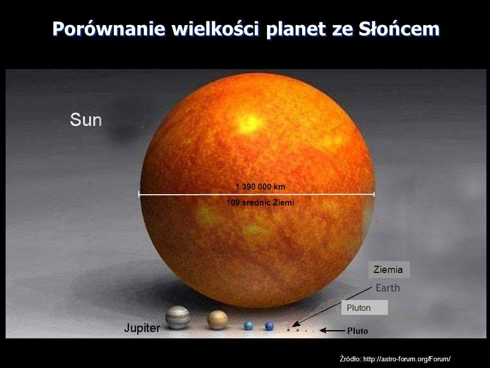 Ziemia Pluton Źródło: http://astro-forum.org/Forum/ Porównanie wielkości planet ze Słońcem 1 390 000 km 109 średnic Ziemi