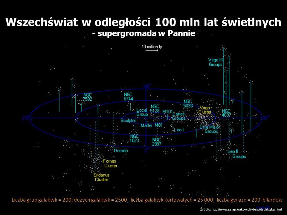 Droga Mleczna Wszechświat w odległości 100 mln lat świetlnych - supergromada w Pannie Liczba grup galaktyk = 200; dużych galaktyk = 2500; liczba galak