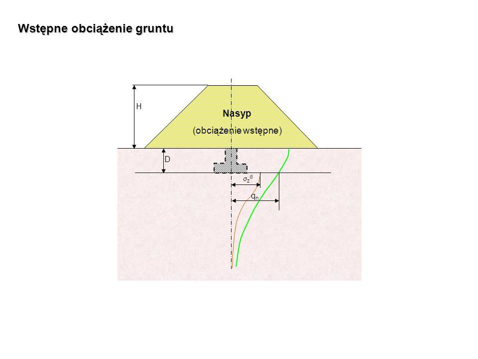 Nasyp (obciążenie wstępne) D H z d qnqn Wstępne obciążenie gruntu