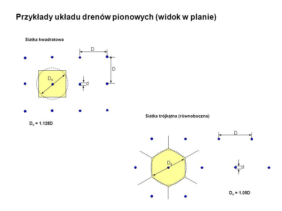 DeDe d D D d DeDe D Siatka kwadratowa D e = 1.128D Siatka trójkątna (równoboczna) D e = 1.05D Przykłady układu drenów pionowych (widok w planie)