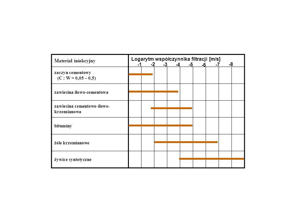Materiał iniekcyjny Logarytm współczynnika filtracji [m/s] zaczyn cementowy (C : W = 0,05 – 0,5) zawiesina iłowo-cementowa zawiesina cementowo-iłowo-