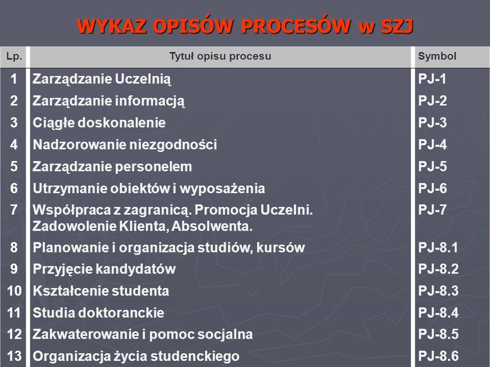 WYKAZ OPISÓW PROCESÓW w SZJ Lp.Tytuł opisu procesuSymbol 1Zarządzanie UczelniąPJ-1 2Zarządzanie informacjąPJ-2 3Ciągłe doskonaleniePJ-3 4Nadzorowanie
