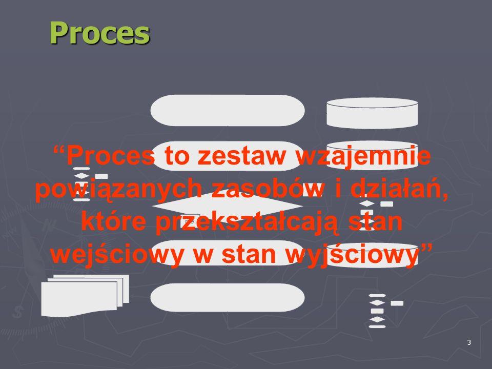 3 tak nie Proces Proces to zestaw wzajemnie powiązanych zasobów i działań, które przekształcają stan wejściowy w stan wyjściowy