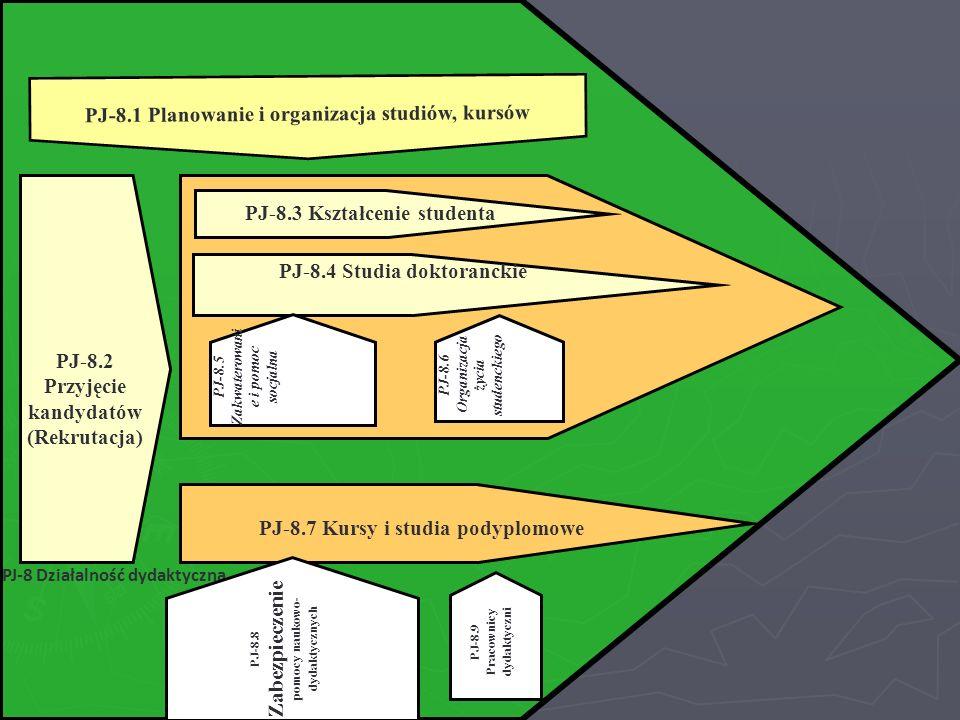 PJ-8 Działalność dydaktyczna PJ-8.2 Przyjęcie kandydatów (Rekrutacja) PJ-8.7 Kursy i studia podyplomowe PJ-8.3 Kształcenie studenta PJ-8.4 Studia dokt
