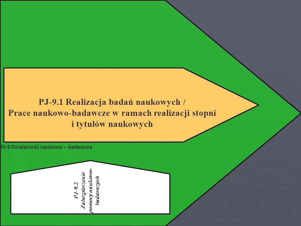 PJ-9 Działalność naukowo – badawcza PJ-9.1 Realizacja badań naukowych / Prace naukowo-badawcze w ramach realizacji stopni i tytułów naukowych PJ-9.2 Z