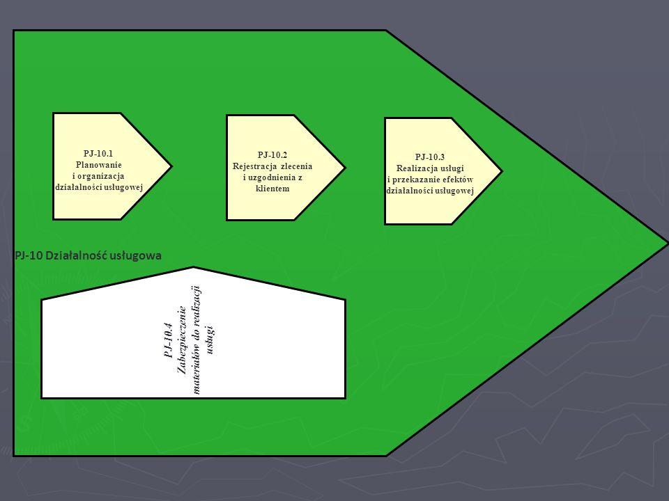 PJ-10 Działalność usługowa PJ-10.2 Rejestracja zlecenia i uzgodnienia z klientem PJ-10.3 Realizacja usługi i przekazanie efektów działalności usługowe