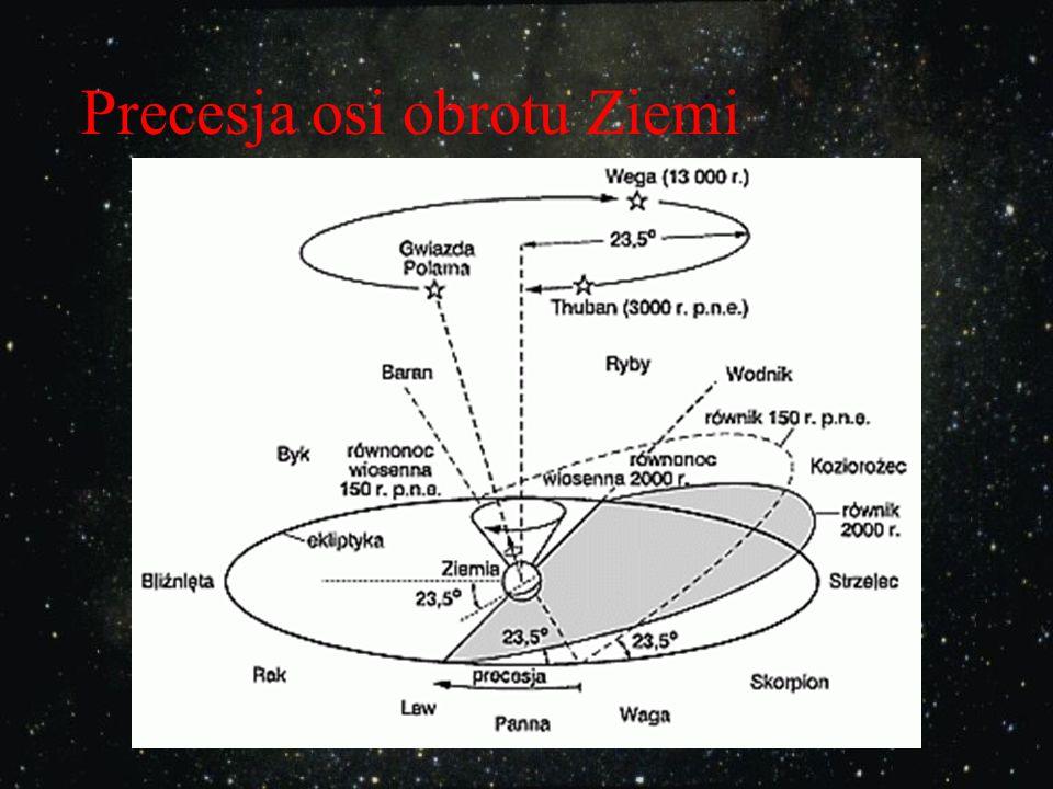 Kłopot 3 Odległość Polaris od bieguna się zmienia na skutek kołysania się osi obrotu Ziemi, spowodowanego grawitacyjnym oddziaływaniem Słońca i Księży