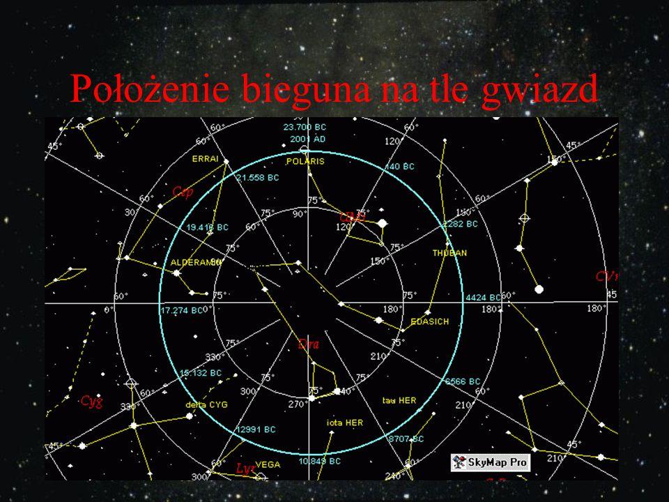 Przesunięcie znaków zodiaku: