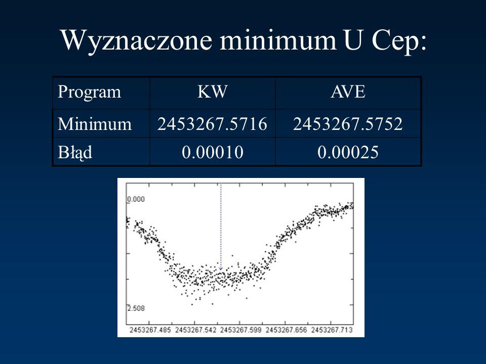 Wyznaczone minimum U Cep: ProgramKWAVE Minimum2453267.57162453267.5752 Błąd0.000100.00025