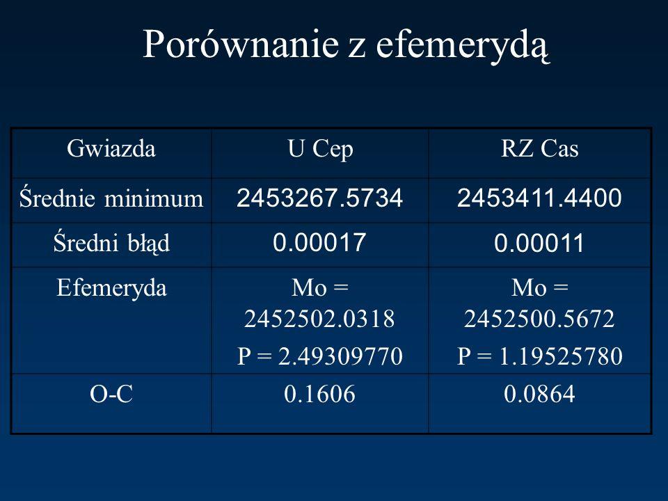 Porównanie z efemerydą GwiazdaU CepRZ Cas Średnie minimum 2453267.57342453411.4400 Średni błąd 0.000170.00011 EfemerydaMo = 2452502.0318 P = 2.4930977
