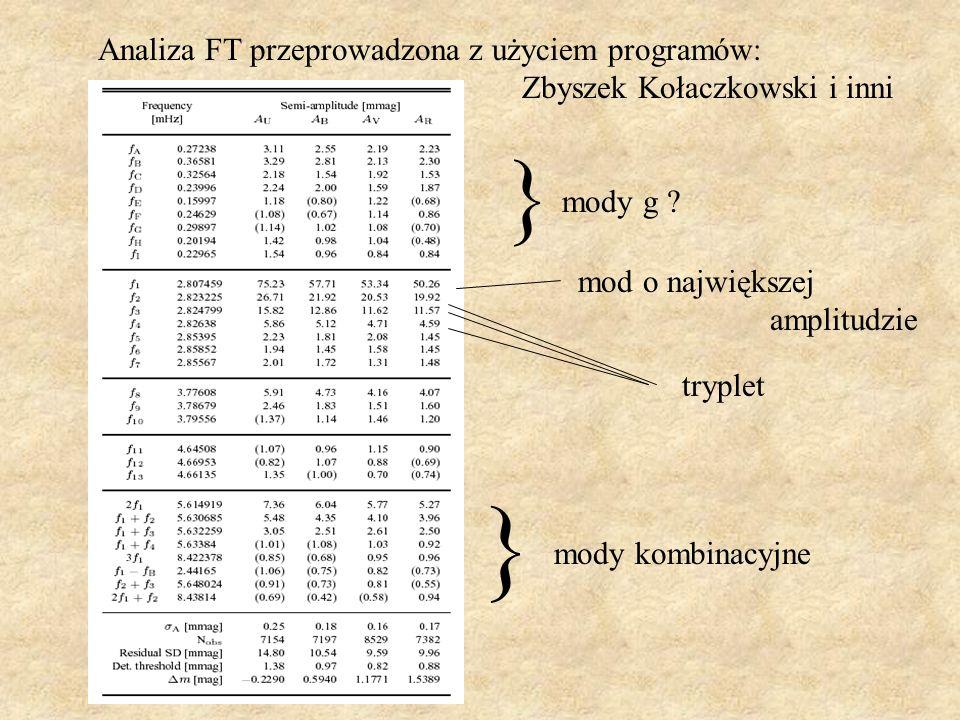 mody g ? mod o największej amplitudzie tryplet mody kombinacyjne Analiza FT przeprowadzona z użyciem programów: Zbyszek Kołaczkowski i inni } }