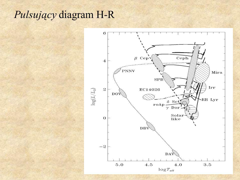 Pulsujący diagram H-R