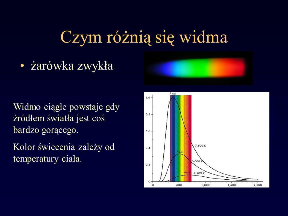 Widmo Słońca linie Fraunhofera Na ciągłe widmo odpowiadające świeceniu ciała o temperaturze ~6000K nałożone są ciemne linie absorpcyjne, ich źródłem jest gaz tworzący atmosferę Słońca