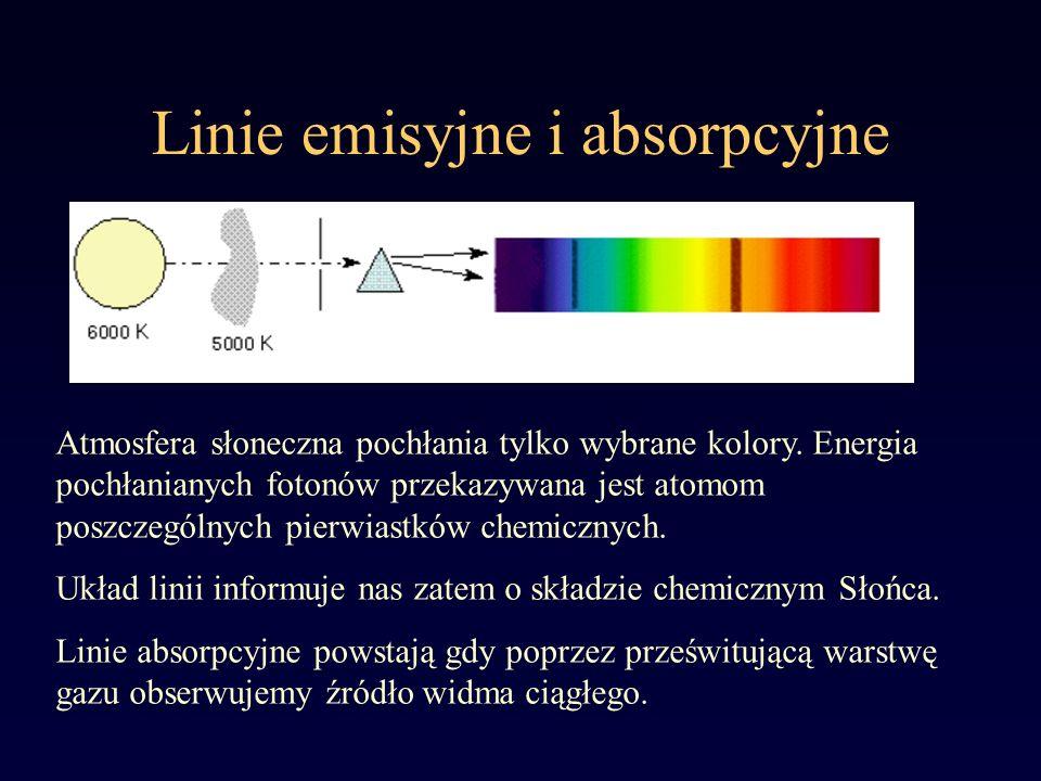 Linie emisyjne i absorpcyjne Atmosfera słoneczna pochłania tylko wybrane kolory. Energia pochłanianych fotonów przekazywana jest atomom poszczególnych