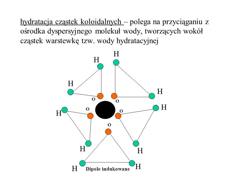 hydratacja cząstek koloidalnych – polega na przyciąganiu z ośrodka dyspersyjnego molekuł wody, tworzących wokół cząstek warstewkę tzw. wody hydratacyj