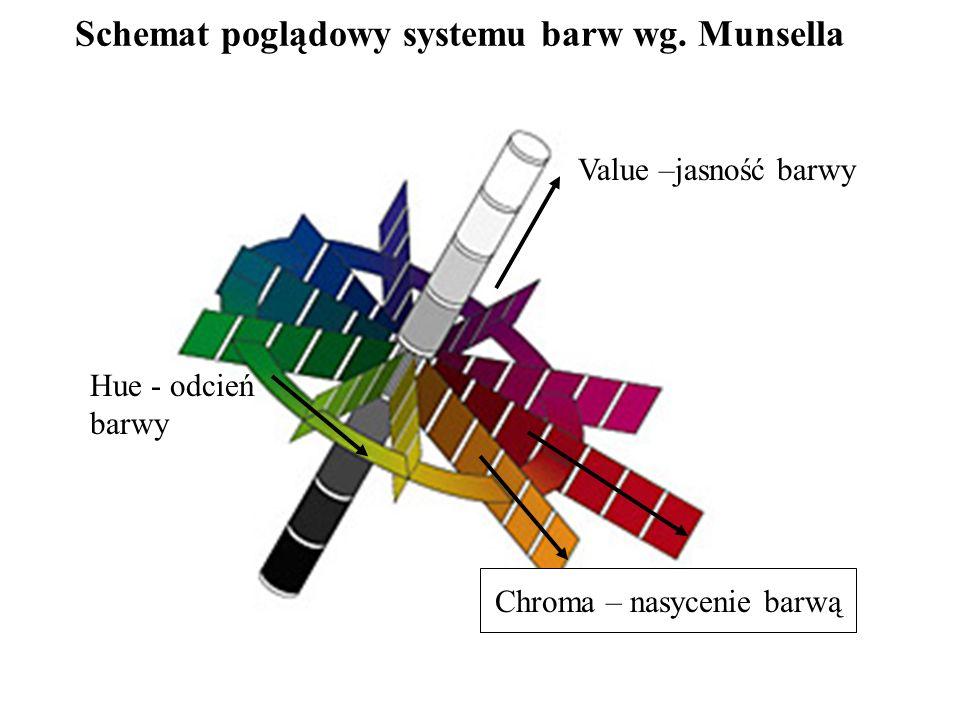 Schemat poglądowy systemu barw wg. Munsella Value –jasność barwy Chroma – nasycenie barwą Hue - odcień barwy