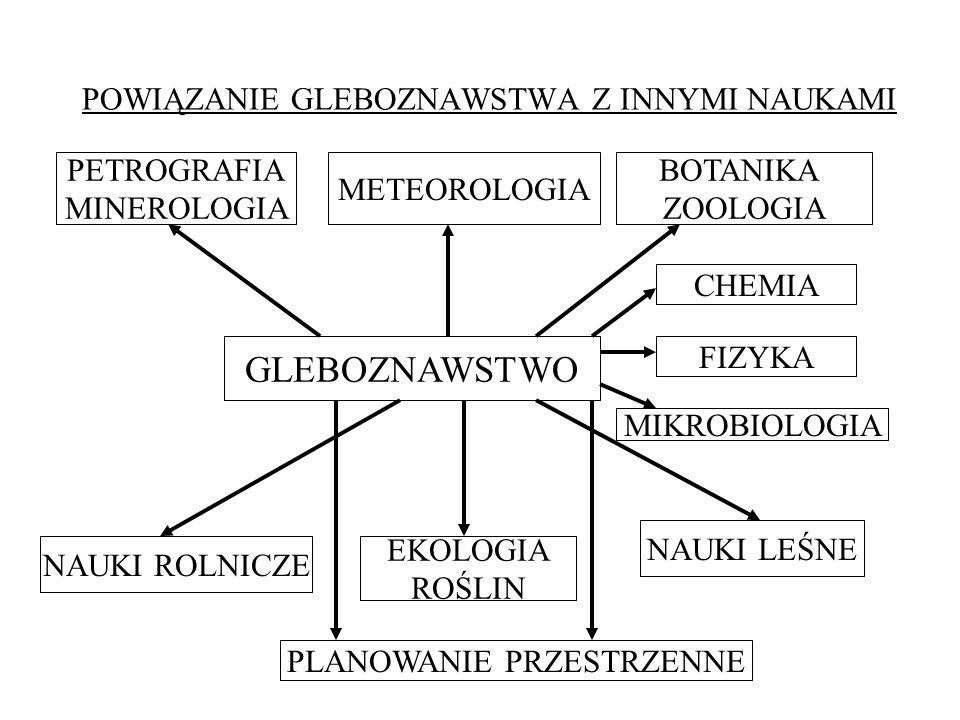 POWIĄZANIE GLEBOZNAWSTWA Z INNYMI NAUKAMI PETROGRAFIA MINEROLOGIA METEOROLOGIA BOTANIKA ZOOLOGIA GLEBOZNAWSTWO CHEMIA FIZYKA MIKROBIOLOGIA EKOLOGIA RO