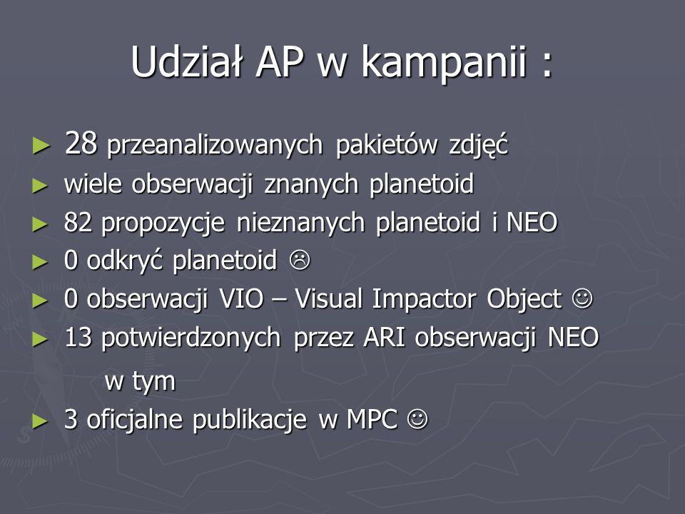 Udział AP w kampanii : 28 przeanalizowanych pakietów zdjęć 28 przeanalizowanych pakietów zdjęć wiele obserwacji znanych planetoid wiele obserwacji zna
