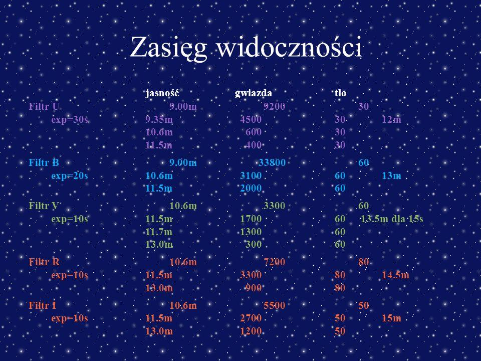 Zasięg widoczności jasność gwiazdatlo Filtr U9.00m920030 exp=30s9.35m45003012m 10.6m 60030 11.5m 40030 Filtr B9.00m 3380060 exp=20s10.6m31006013m 11.5