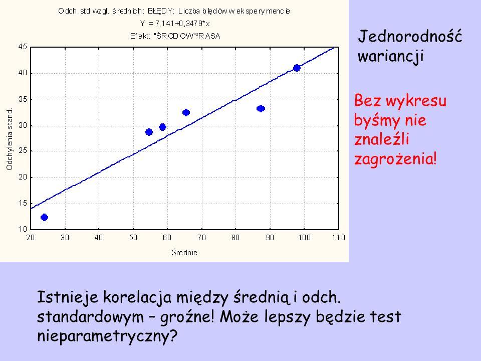 Istnieje korelacja między średnią i odch. standardowym – groźne! Może lepszy będzie test nieparametryczny? Jednorodność wariancji Bez wykresu byśmy ni