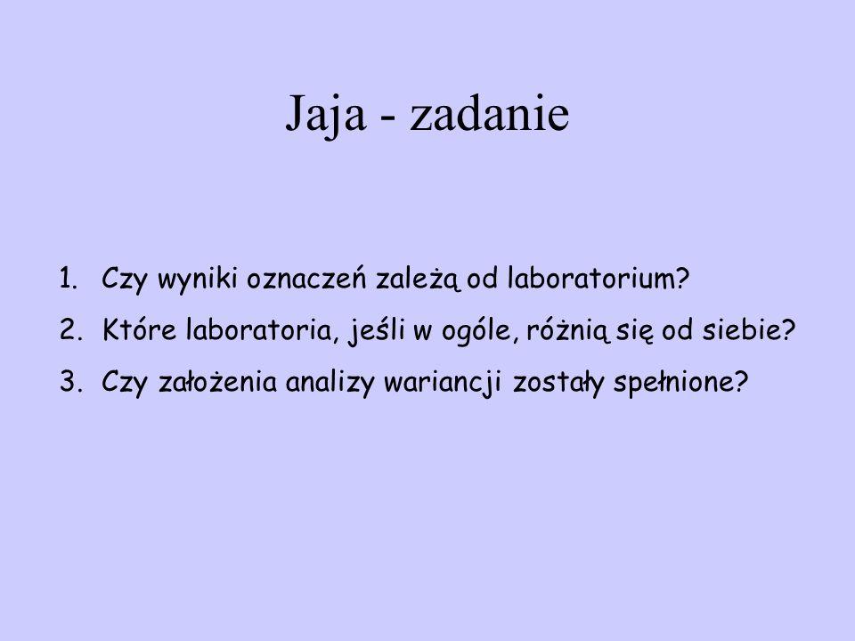 Jaja - zadanie 1.Czy wyniki oznaczeń zależą od laboratorium? 2.Które laboratoria, jeśli w ogóle, różnią się od siebie? 3.Czy założenia analizy warianc