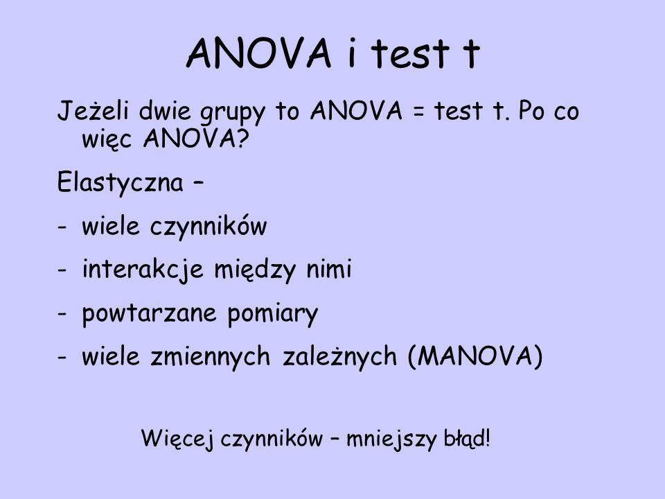 ANOVA i test t Jeżeli dwie grupy to ANOVA = test t. Po co więc ANOVA? Elastyczna – -wiele czynników -interakcje między nimi -powtarzane pomiary -wiele