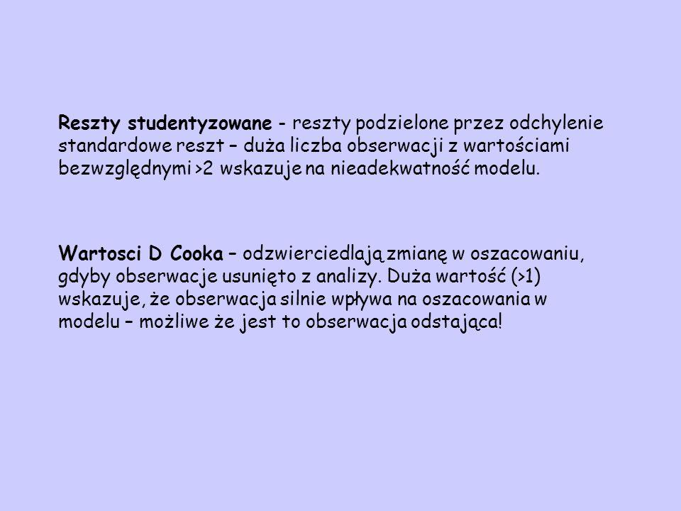 Reszty studentyzowane - reszty podzielone przez odchylenie standardowe reszt – duża liczba obserwacji z wartościami bezwzględnymi >2 wskazuje na niead