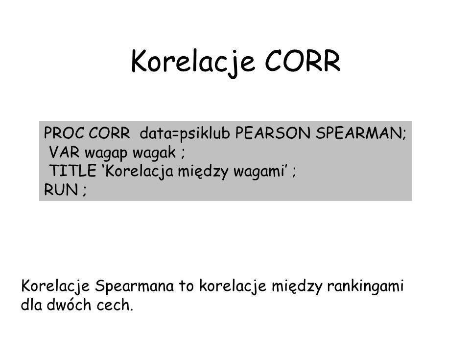 Korelacje CORR PROC CORR data=psiklub PEARSON SPEARMAN; VAR wagap wagak ; TITLE Korelacja między wagami ; RUN ; Korelacje Spearmana to korelacje międz