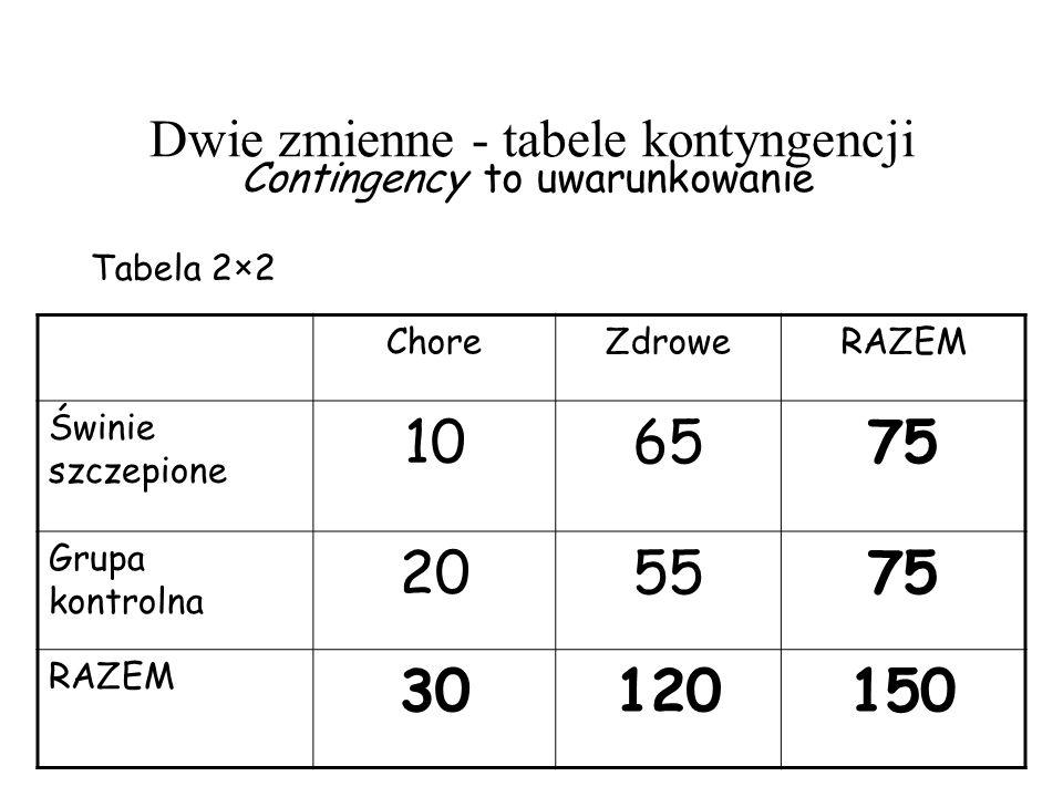 Dwie zmienne - tabele kontyngencji Contingency to uwarunkowanie ChoreZdroweRAZEM Świnie szczepione 106575 Grupa kontrolna 205575 RAZEM 30120150 Tabela