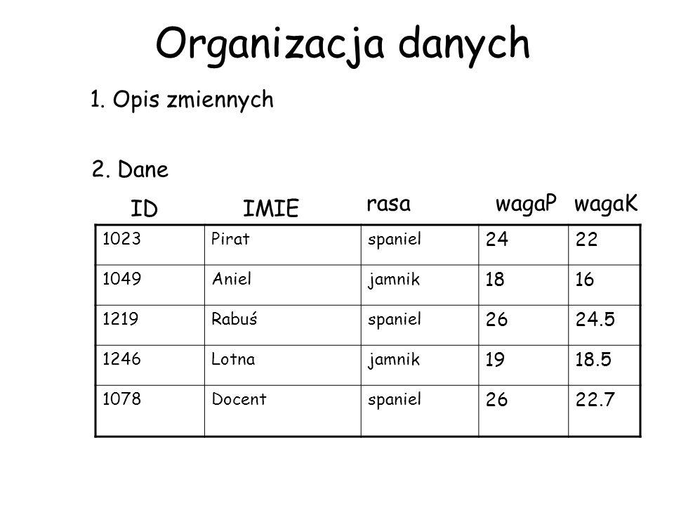 Organizacja danych 1023Piratspaniel 2422 1049Anieljamnik 1816 1219Rabuśspaniel 2624.5 1246Lotnajamnik 1918.5 1078Docentspaniel 2622.7 2. Dane IDIMIE r