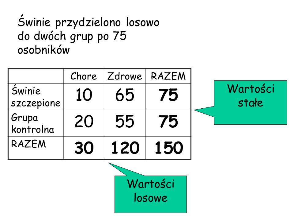 ChoreZdroweRAZEM Świnie szczepione 106575 Grupa kontrolna 205575 RAZEM 30120150 Wartości stałe Wartości losowe Świnie przydzielono losowo do dwóch gru