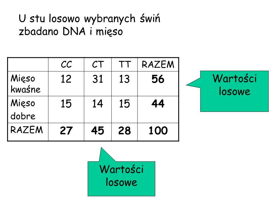 CCCTTTRAZEM Mięso kwaśne 12311356 Mięso dobre 15141544 RAZEM 274528100 Wartości losowe U stu losowo wybranych świń zbadano DNA i mięso