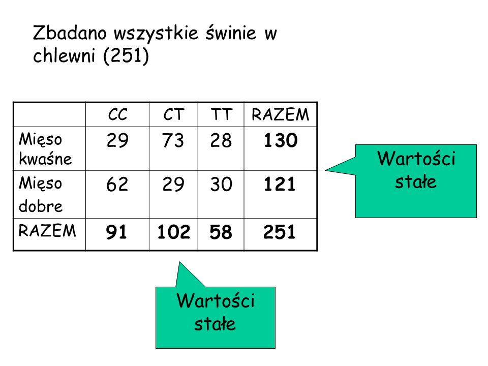 CCCTTTRAZEM Mięso kwaśne 297328130 Mięso dobre 622930121 RAZEM 9110258251 Wartości stałe Zbadano wszystkie świnie w chlewni (251)