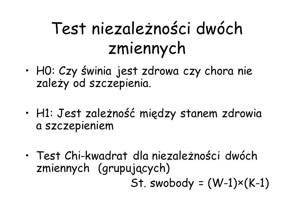Test niezależności dwóch zmiennych H0: Czy świnia jest zdrowa czy chora nie zależy od szczepienia. H1: Jest zależność między stanem zdrowia a szczepie