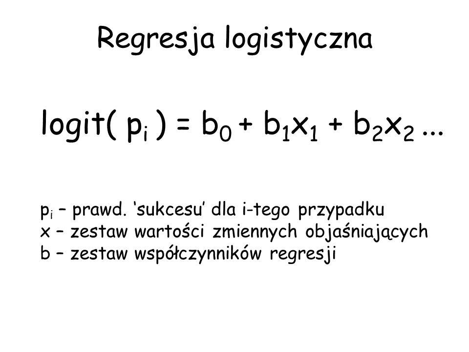 Regresja logistyczna p i – prawd. sukcesu dla i-tego przypadku x – zestaw wartości zmiennych objaśniających b – zestaw współczynników regresji logit(