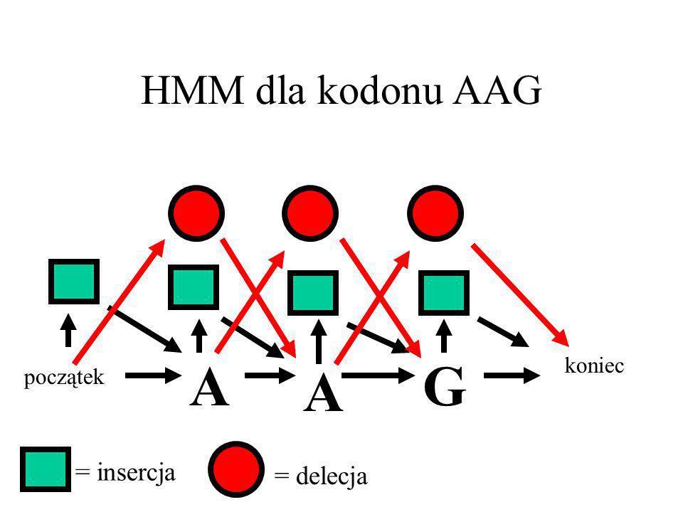 HMM dla kodonu AAG początek koniec A A G = insercja = delecja