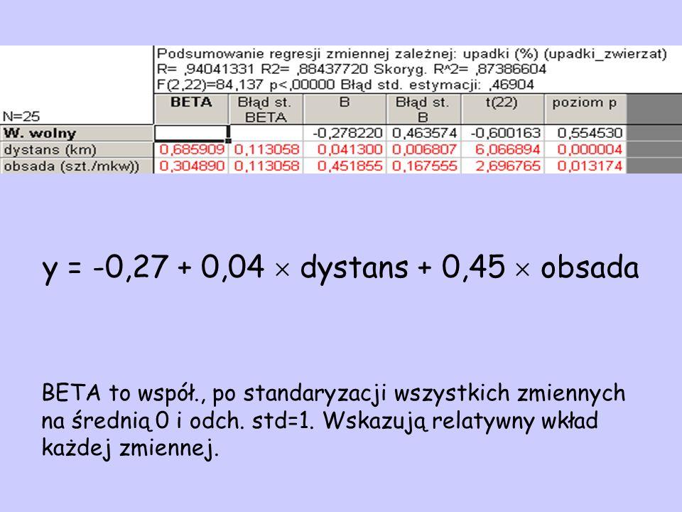 y = -0,27 + 0,04 dystans + 0,45 obsada BETA to współ., po standaryzacji wszystkich zmiennych na średnią 0 i odch. std=1. Wskazują relatywny wkład każd