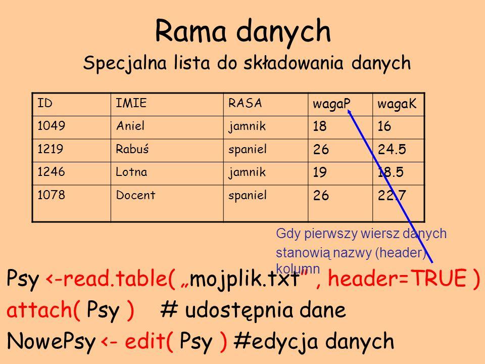 Rama danych Specjalna lista do składowania danych Psy <-read.table( mojplik.txt, header=TRUE ) attach( Psy ) # udostępnia dane NowePsy <- edit( Psy )