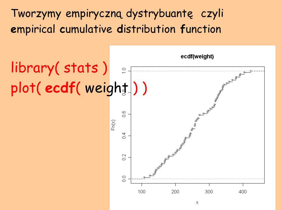 Tworzymy empiryczną dystrybuantę czyli empirical cumulative distribution function library( stats ) plot( ecdf( weight ) )