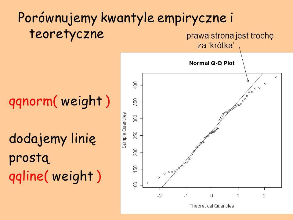qqnorm( weight ) dodajemy linię prostą qqline( weight ) Porównujemy kwantyle empiryczne i teoretyczne prawa strona jest trochę za krótka