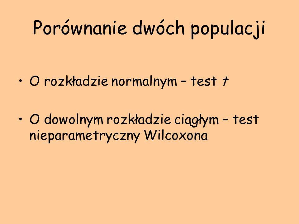 Porównanie dwóch populacji O rozkładzie normalnym – test t O dowolnym rozkładzie ciągłym – test nieparametryczny Wilcoxona