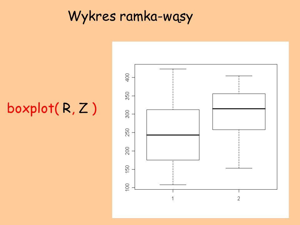 boxplot( R, Z ) Wykres ramka-wąsy