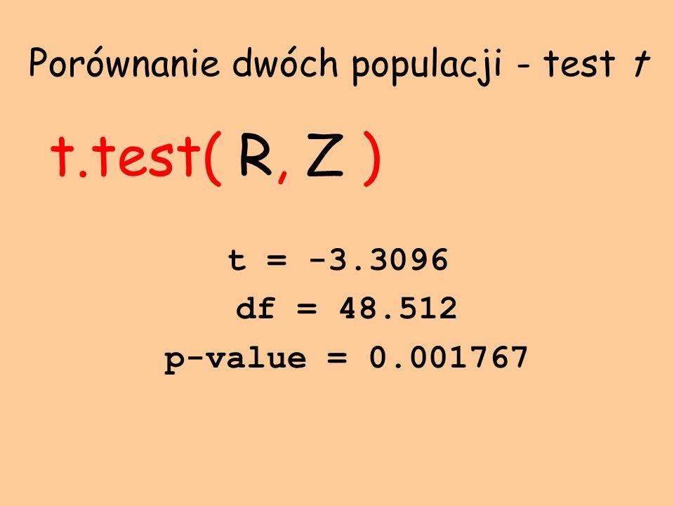 Porównanie dwóch populacji - test t t.test( R, Z ) t = -3.3096 df = 48.512 p-value = 0.001767