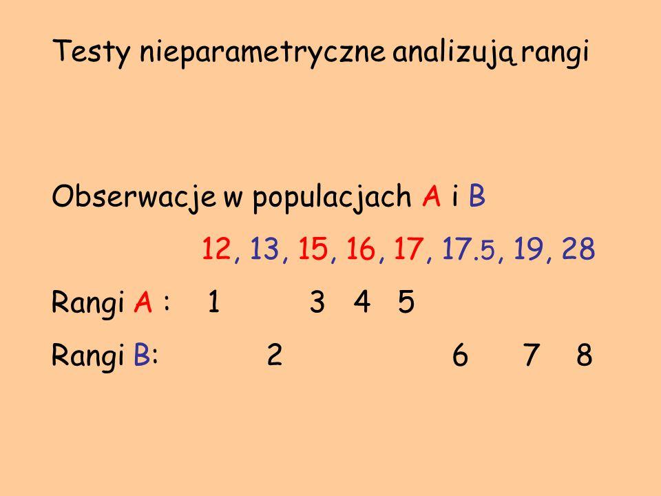 Testy nieparametryczne analizują rangi Obserwacje w populacjach A i B 12, 13, 15, 16, 17, 17. 5, 19, 28 Rangi A : 1 3 4 5 Rangi B: 2 6 7 8