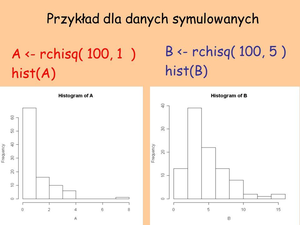 Przykład dla danych symulowanych A <- rchisq( 100, 1 ) hist(A) B <- rchisq( 100, 5 ) hist(B)