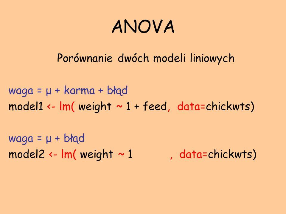 ANOVA Porównanie dwóch modeli liniowych waga = μ + karma + błąd model1 <- lm( weight ~ 1 + feed, data=chickwts) waga = μ + błąd model2 <- lm( weight ~