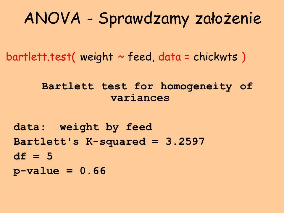 ANOVA - Sprawdzamy założenie bartlett.test( weight ~ feed, data = chickwts ) Bartlett test for homogeneity of variances data: weight by feed Bartlett'