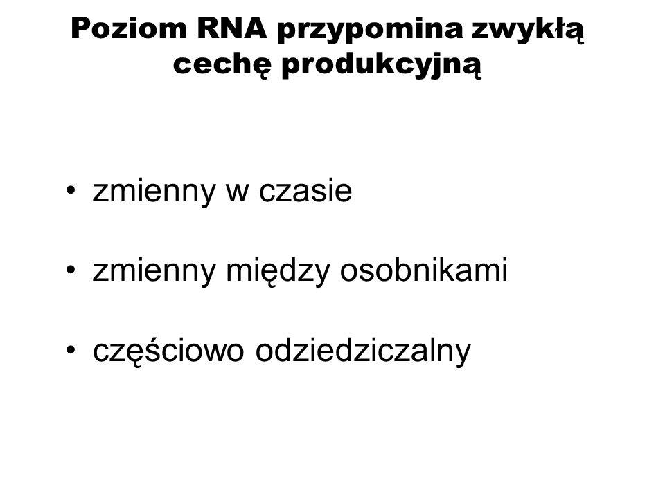 Poziom RNA przypomina zwykłą cechę produkcyjną zmienny w czasie zmienny między osobnikami częściowo odziedziczalny