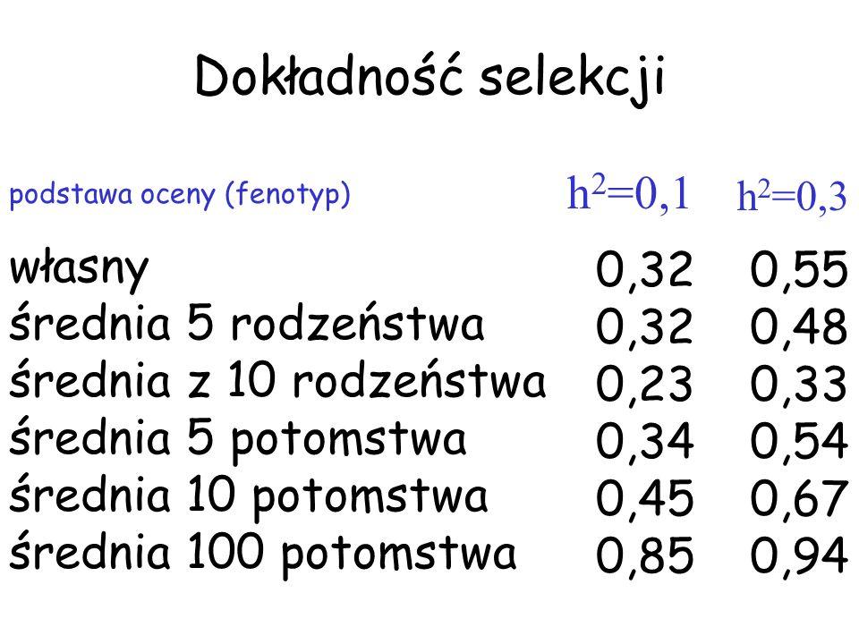 Dokładność selekcji podstawa oceny (fenotyp) własny średnia 5 rodzeństwa średnia z 10 rodzeństwa średnia 5 potomstwa średnia 10 potomstwa średnia 100